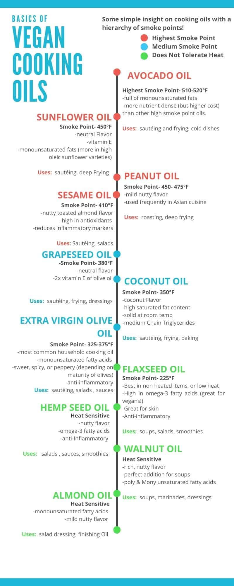 Vegan Cooking Oils Chart