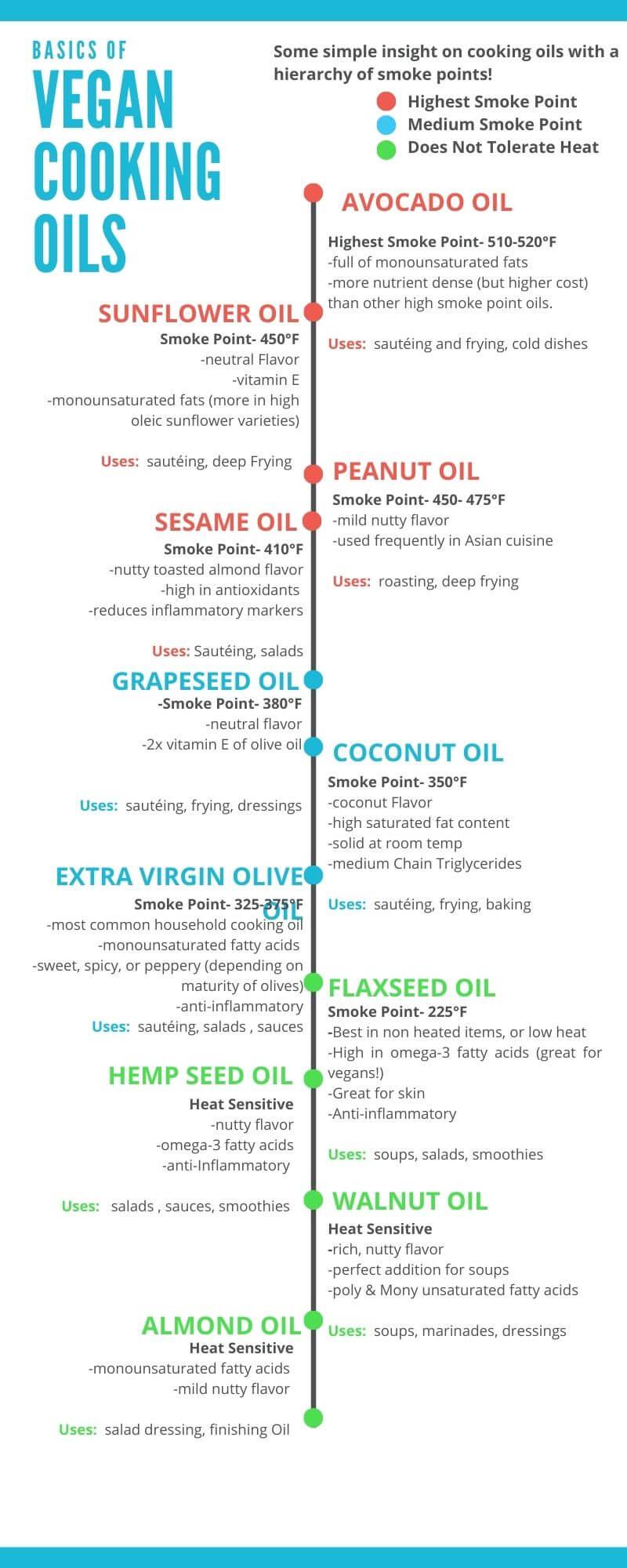 Vegan Cooking Oil Chart