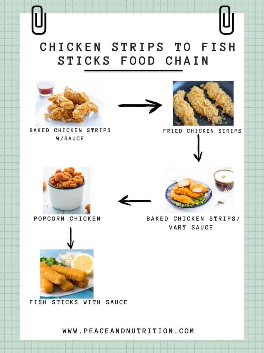 Food Chain Example Of Chicken Strips To Fish Sticks