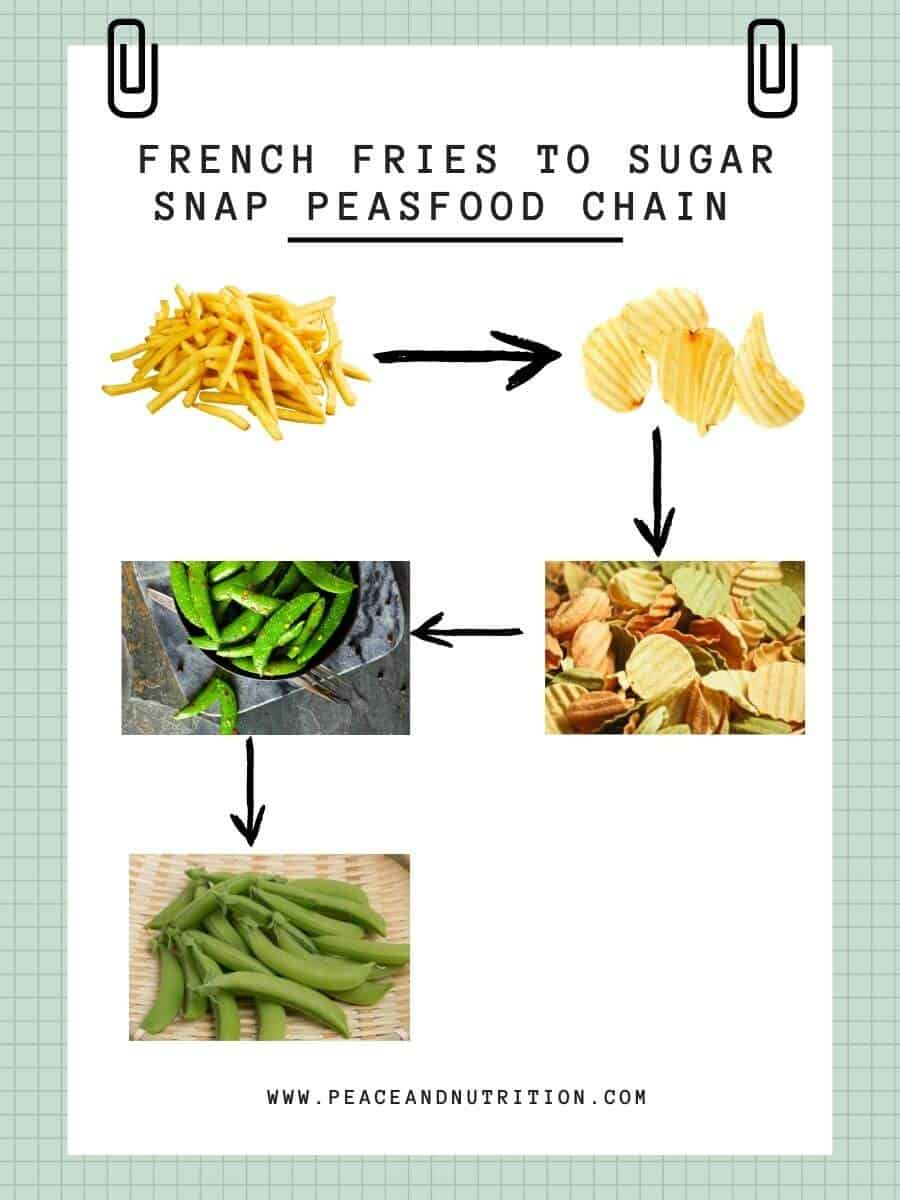 Example of food chaining grid detailing french fries to sugar snap peas